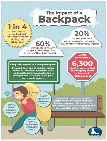 The Impact of a Backpack: 1 in 4 students report having back pain for 15 days or more during the school year. 60% of students 12-17 carry backacks that weigh 10% or more of their body weight. 20% of students 12-17 carry backpacks that weigh 15% or more of their bodt weight. Long term effects of a heavy backpack: Strained neck and shoulders leading to headaches - damage to the spine - reduced breathing capacity due to poor posture  - scoliosis - back pain and muscle spasms. In 2016 an estimated 6,300 childresn were treated in emergency rooms for backpack related injuries. Chiropractic care + Foot Levelers custom-made functional orthotics for kids and teens can help support the body's foundation for better posture and decreased risk of pain and injury. Try using digital textbooks on a tablet to reduce that weight of the backpack. Select a backpack with multiple compartments to help distribute weight of the contents. Backpacks should be carried by both straps, rather than one, to avoid muscle strain and postural imbalance.