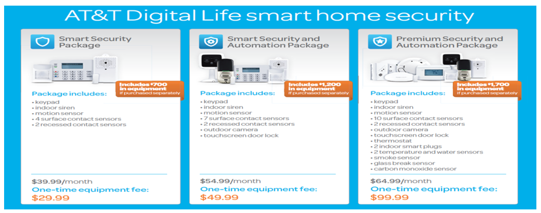 at&t digital life smart home security. smart security package. includes $700 in equipment if purchased seperately. package includes: keypad, indoor siren, motion sensor, 4 surface contact sensors, 2 recessed contact sensors. $39.99/month one-time equipment fee: $29.99. smart security and automation package. incudes $1,200 in equipment if purchased seperately. package includes: keypad, indoor siren, motion sensor, 7 surface contact sensors, 2 recessed contact sensors, outdoor camera, touchscreen door lock. $54.99/month one-time equipment fee: $99.99. premium security and automation package. incudes $1,700 in equipment if purchased seperately. package includes: keypad, indoor siren, motion sensor, 10 surface contact sensors, 2 recessed contact sensors, outdoor camera, touchscreen door lock, thermostat, 2 indoor smart plugs, 2 temperature and water sensors, smoke sensor, glass break sensor, carbon monoxide sensor. $64.99/month one-time equipment fee: $99.99.