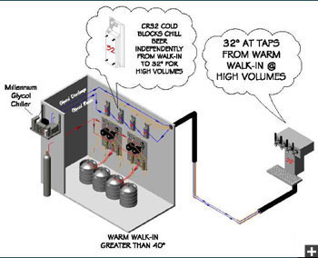 Diagram showing the process of how the system works. Millenium glycol chiller. CR 32 cold blocks chill beer independently from walk-in to 32 degrees for high volumes. 32 degrees at taps from warm walk-in at high volumes. Warm walk-in greater than 40 degrees.