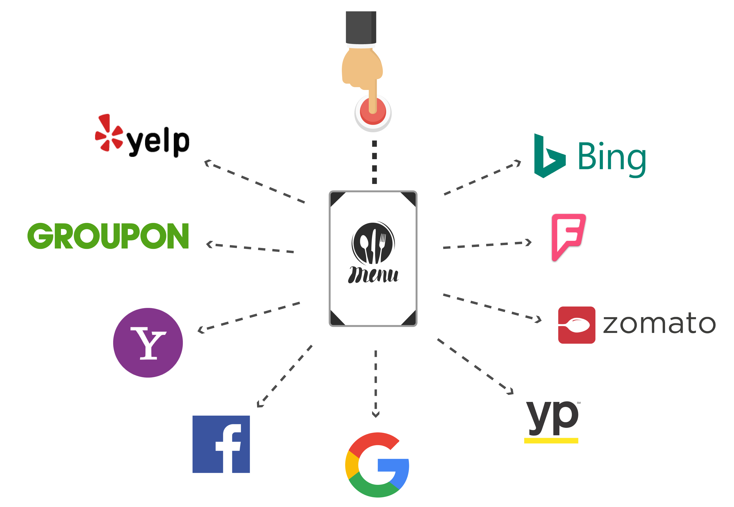 Illustrated graphic of person pressing button and pointing to Google, Facebook, Tripadvisor, Yelp, Foursquare, Yellowpages, Zomato, Groupon