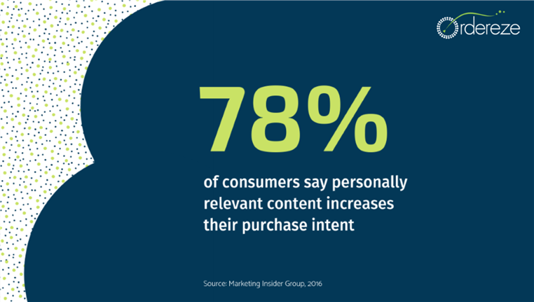78% of U.S. Internet users said personally relevant content from brands increases their purchase intent.