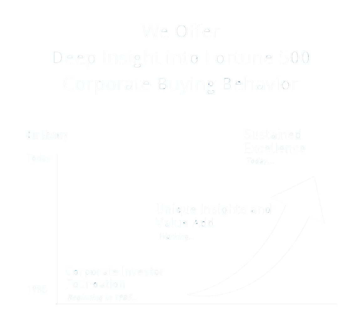 we offer deep insight into fortune 500 corporate buying behavior. our history sustained excellence today....unique insights and value add working coporate investor foundation beginning in 1985...